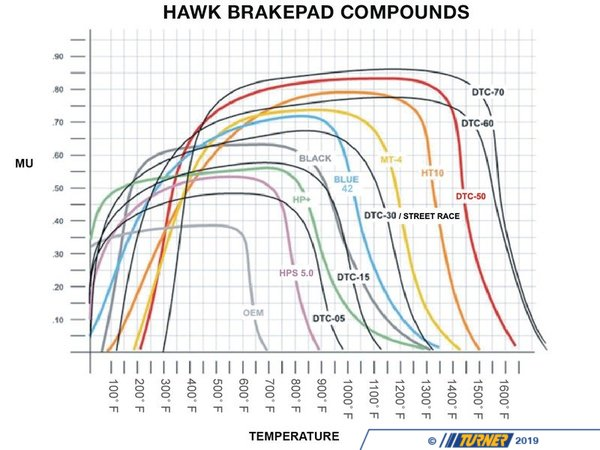 Hawk Hawk Blue Racing Brake Pads - Front - E28 (except M5), E30 M3 TMS3987